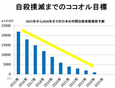 自殺者、5年連続減少。ココオル構想により自殺撲滅へ。